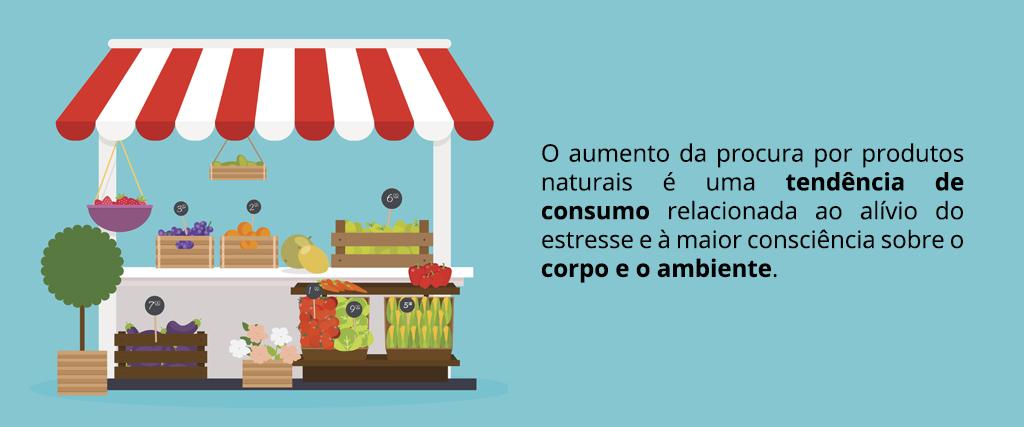 Naturalização do Consumo