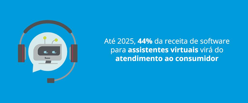 Mercado de Assistentes Virtuais atingirá US$7,7 bilhões em 2025