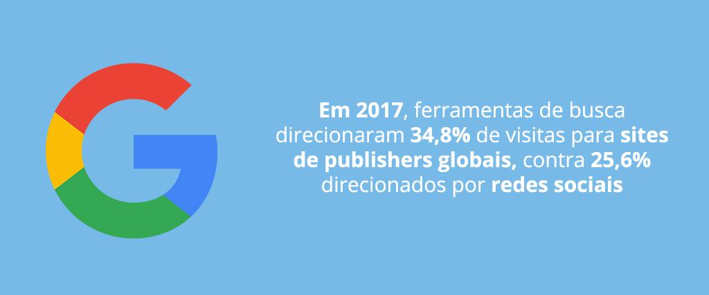 Ferramentas de busca direcionaram mais tráfego para sites do que redes sociais em 2017