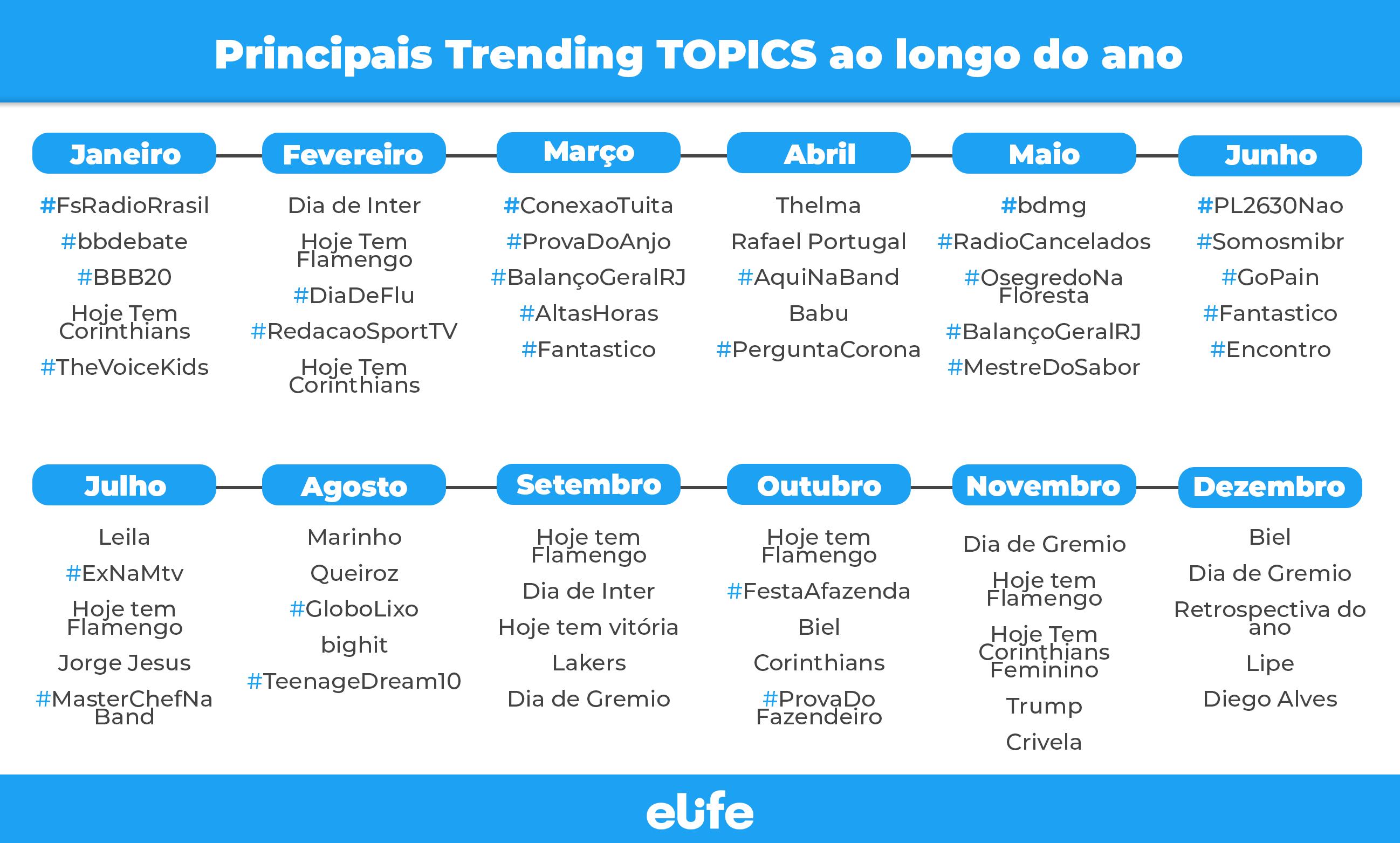 Os principais Trending Topics de 2020
