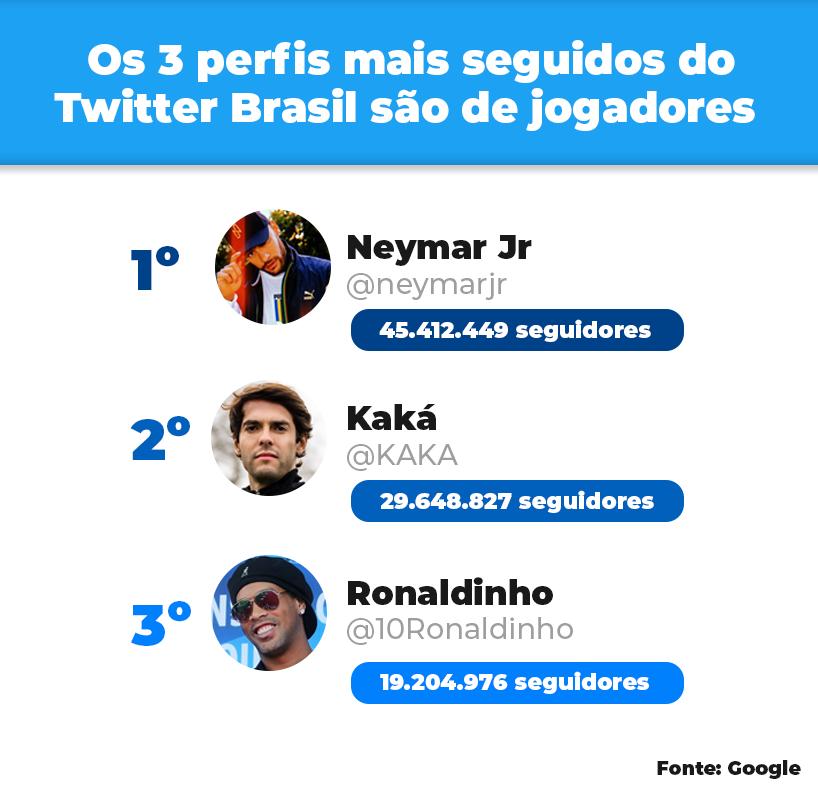 Os 3 perfis mais seguidos do Twitter Brasil são de jogadores